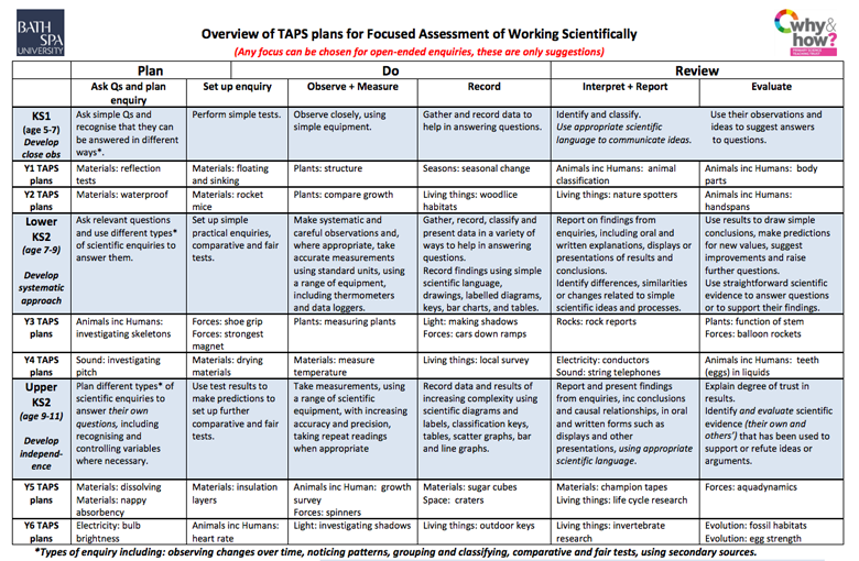 Overview of TAPS Focused Assessment Plans - PDF